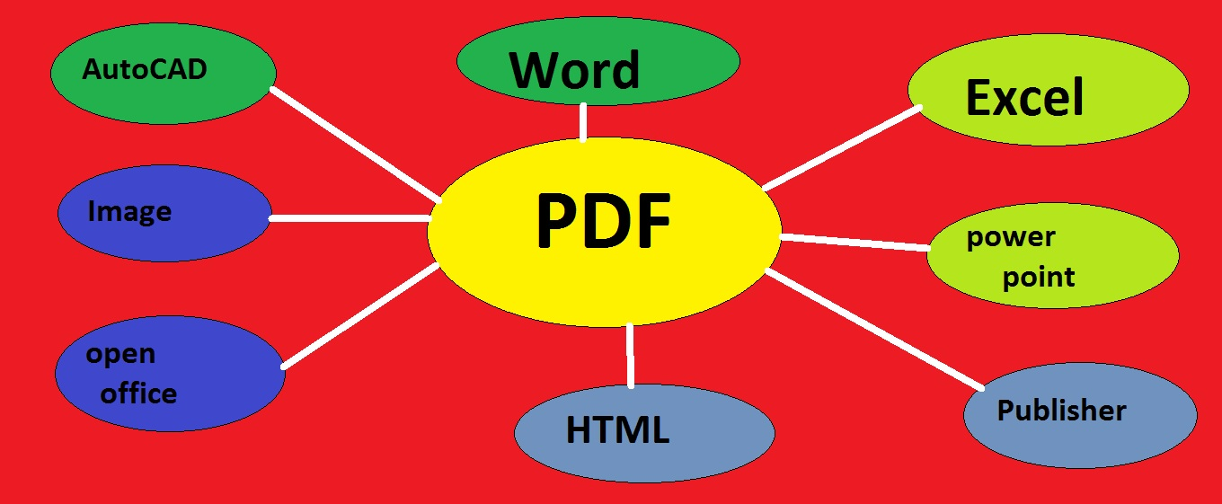 convert 120 pages pdf into word,excel,etc.