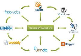 LiNKWHEEL submit create your article MANUALLY to 6 web 2 0 sites PR6to8 and 4000 wikis layer2