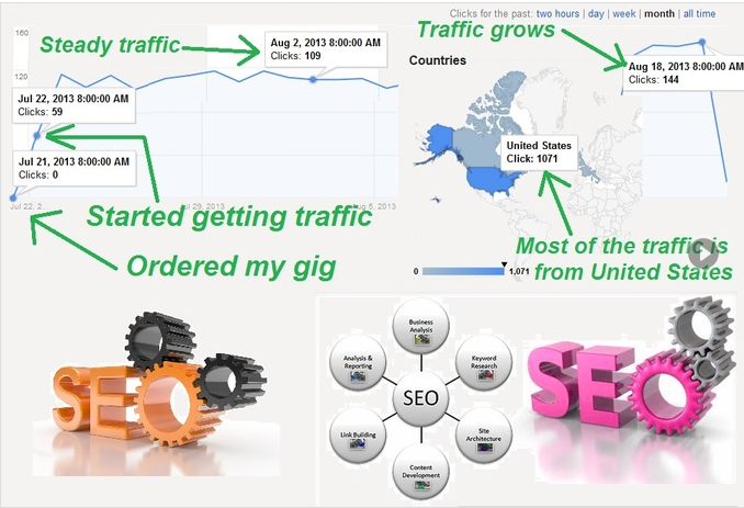 drive GENUINE real TRAFFIC to your website for 15 day