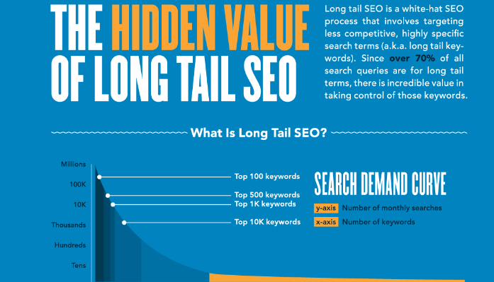 use my Platinum LongTailPro Full Version to research the Best Keywords in your Business