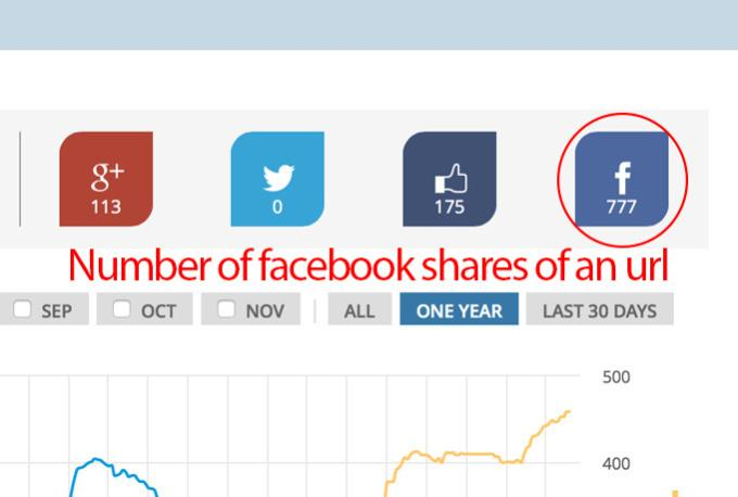 share your website URL on Facebook 35 times in 24H