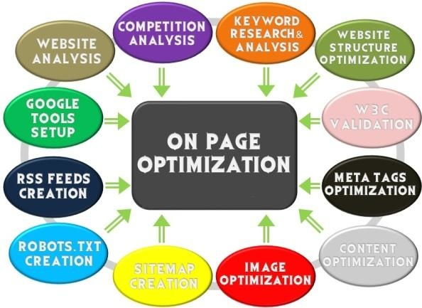 do Whole Website Audit, Analysis & Solve it