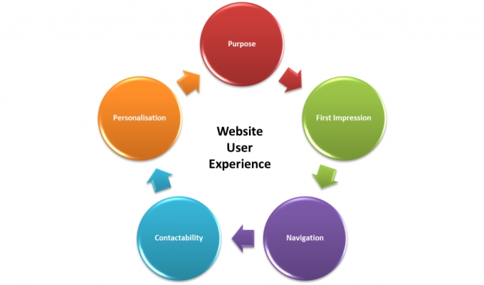 do a user interface testing for your website