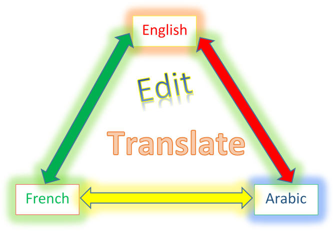 translate or edit 125 words in english, french or arabic