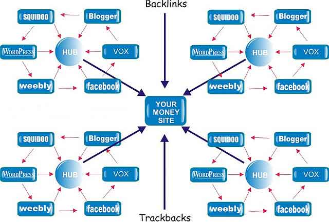 SEO package All kinds of backlinks