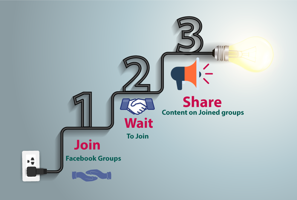 join 100 Facebook groups at given keywords and share content from your account