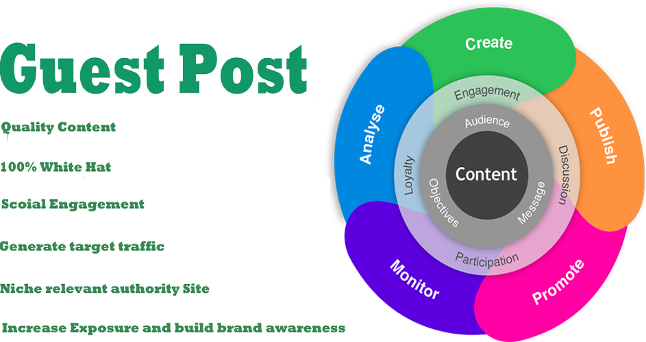 submit your post to TOP Seo Marketer Website