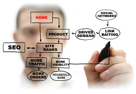 Rank your site on top on Google and other search engine by super SEO packages