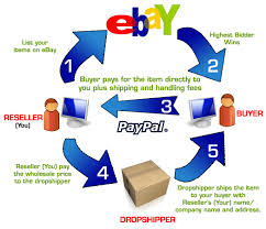 Provide you with my top 10 dropshipper and wholesaler list