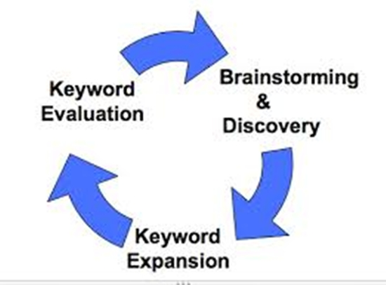 Do Research For You Low Competition & Highly Search Keywords on Google to DOMINATE your niche