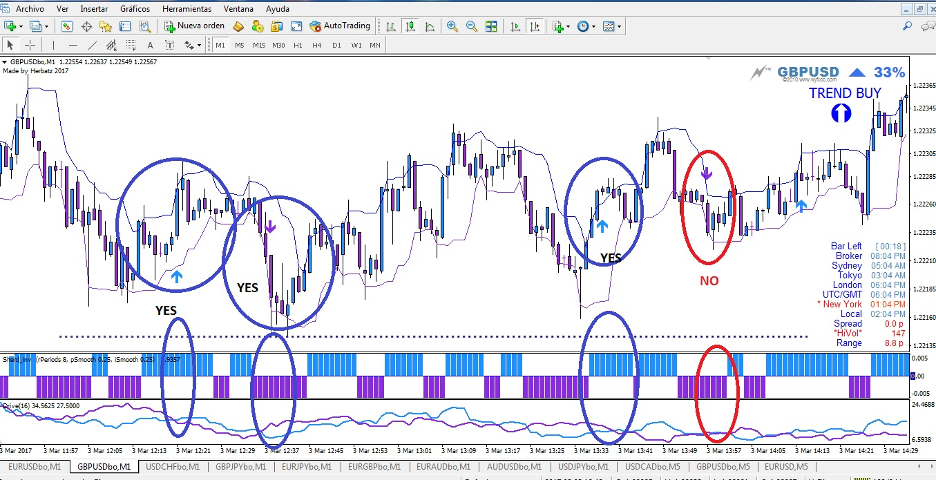 give you my SpeedTrade strategy Binary Options