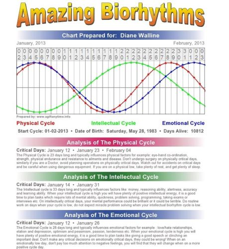 Personalized Amazing Biorhythms