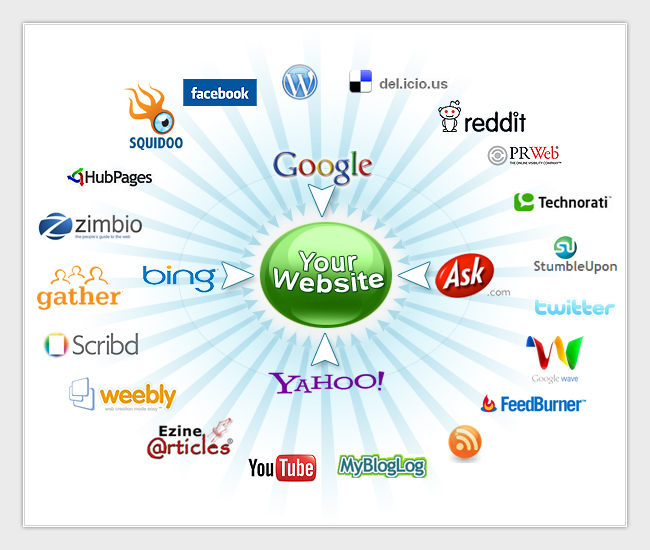 promote your URL to over 900 million people