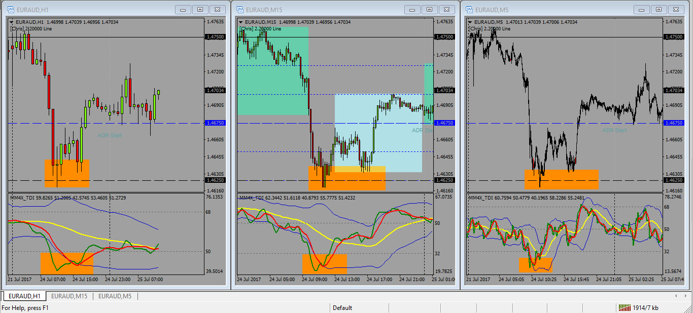 Give You MM4X Price Action Forex Strategy with Quarters Theory Indicator