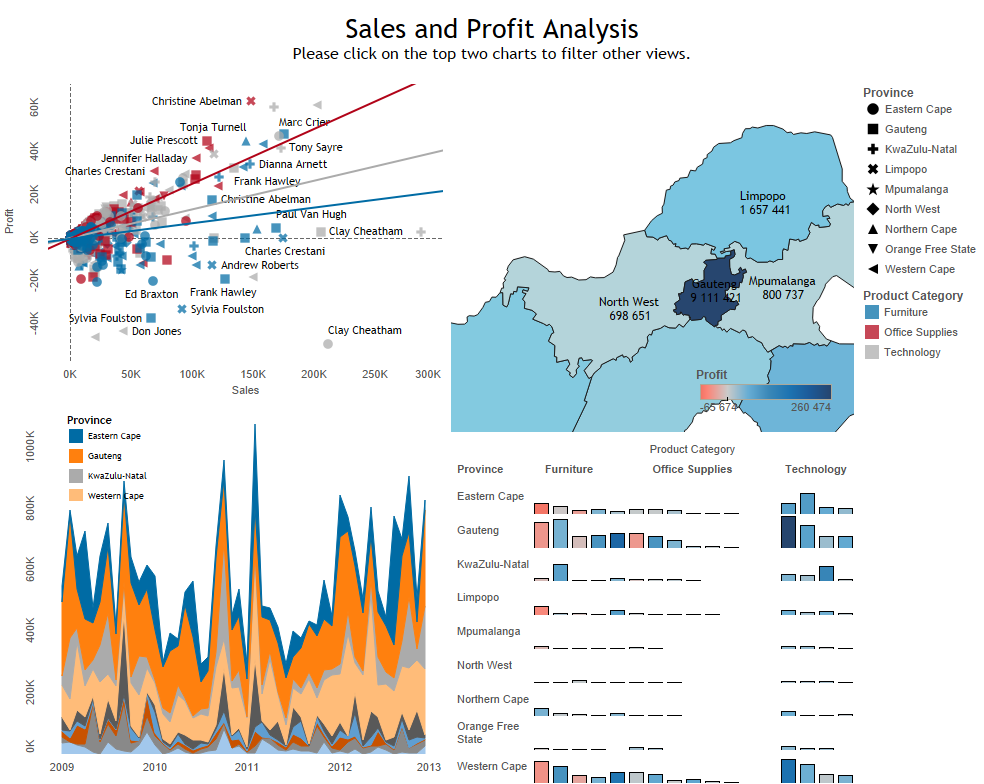 develop stunning reports and dashboard in Tableau or Power BI