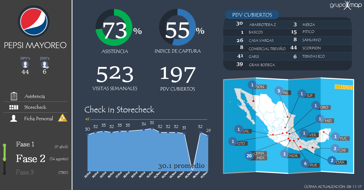 create amazing dashboards and reports in Excel