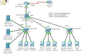 help you to program a Cisco Router/Switch