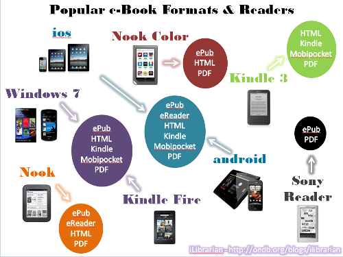 Convert your eBook to any digital format