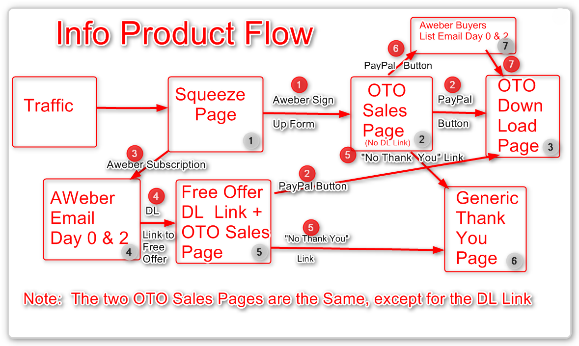 give You a Complete Sales Funnel with OTO