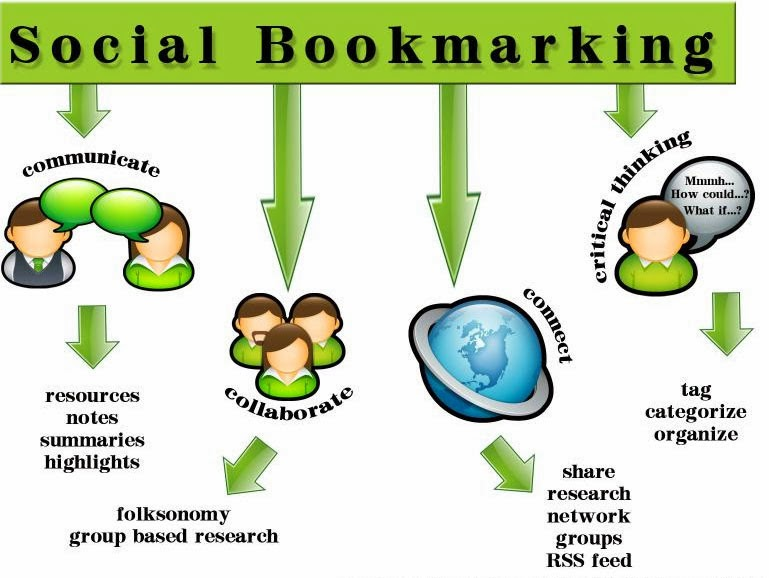 give you social bookmarking site list 2015