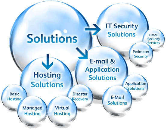 solve your IT Problem including Computers,Viruses, Network