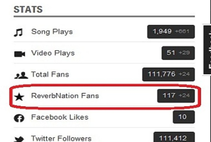 give you 150 plus ReverbNation fans in 3 days