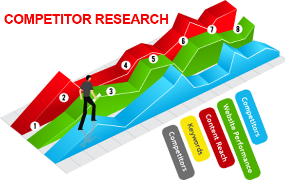 do Competitor  Research for your business