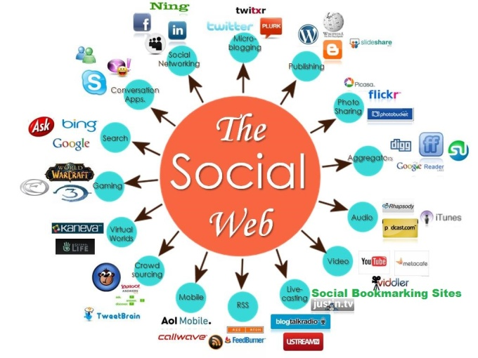 submit your sites to high pr social bookmarking