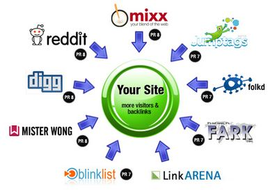 submit your website on 500 HPR social bookmarking site