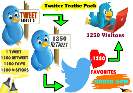 post Your Website or Blog to my Twitter, Guarantee 1250 Retweets, 1250 favorites and 1250 visitors from twitter