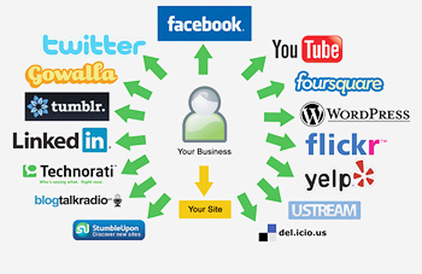 rank your website with 10 high pr edu,social bookmarking,profile web 20 backlinks
