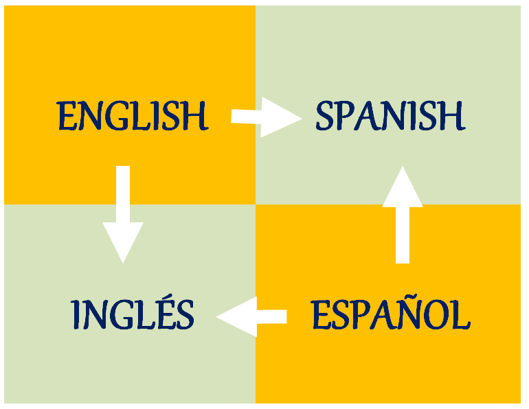 translate 1500 words from english to spanish or vice versa in 2 days.