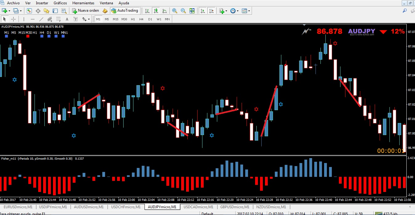 give you my DAVIDSTAR strategy for binary options