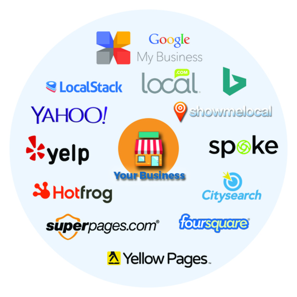 Create Quality 45 Local Business Listing Manually