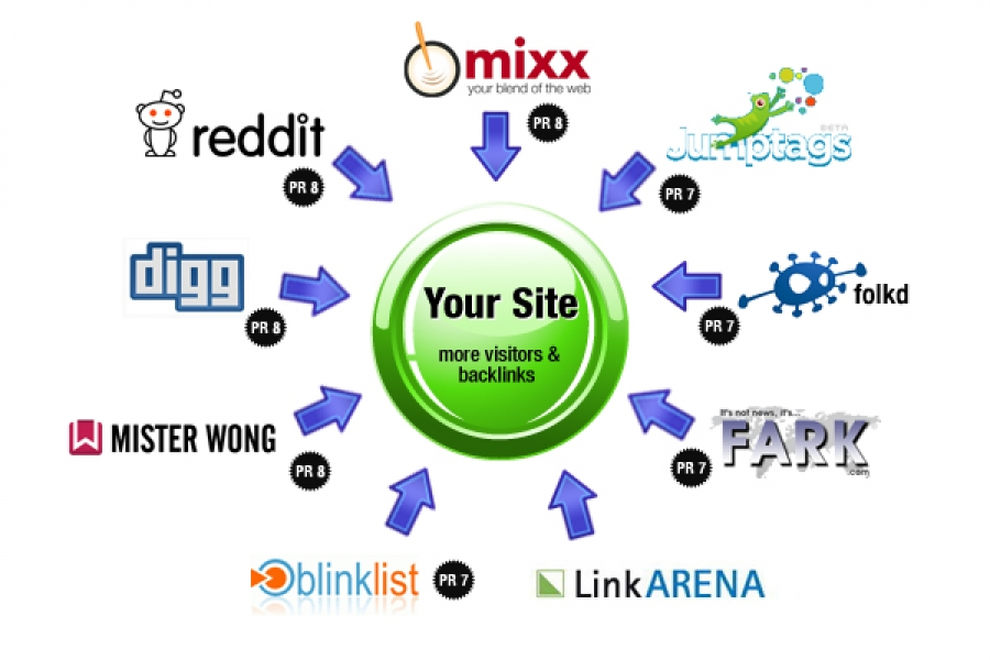 Manually Bookmark your site to Top 20 Social Bookmarking sites