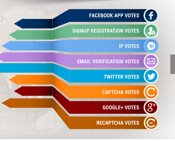 Provide you 50+Signup Registration Votes any contest or Website within 1 hour