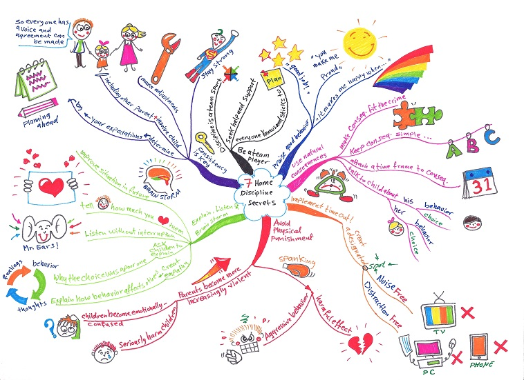 draw a colorful mind map