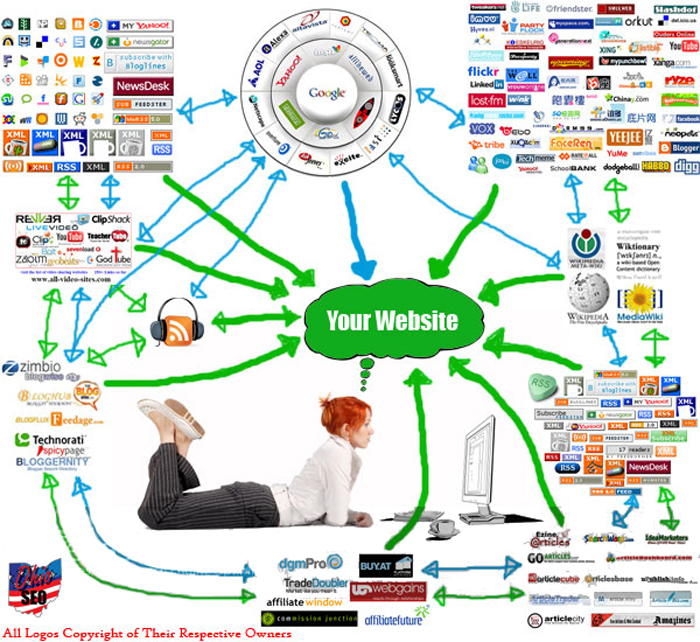 provide you 20 high pr blog comments/forum posting/directory submission/article submission/social bookmarking/or any type of backlink you like.