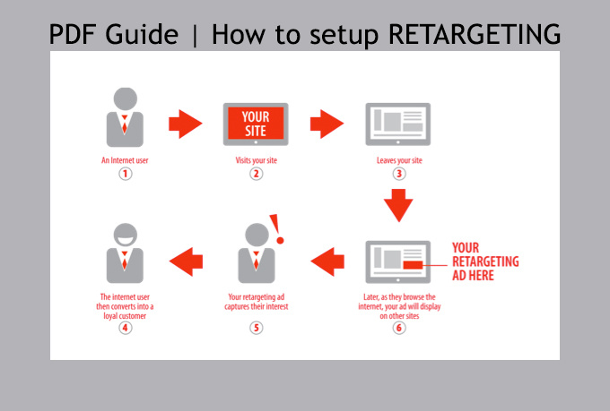 provide you with a guide to setup RETARGETING