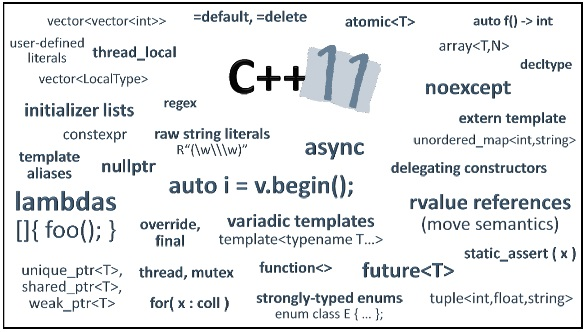 code in C,CPP,Java or Python