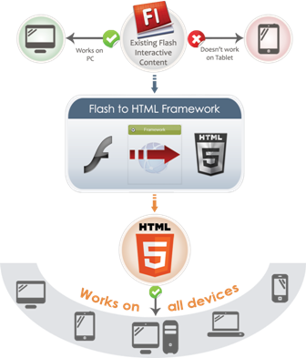 converting Flash to Html5