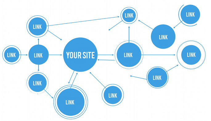 Submit your website to 1,800+ places and pinged links