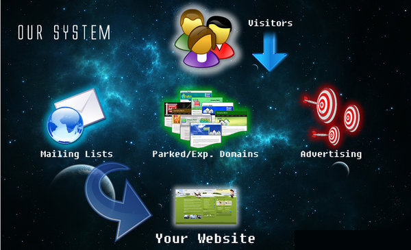 get 3000 search engine traffic to your website or blog