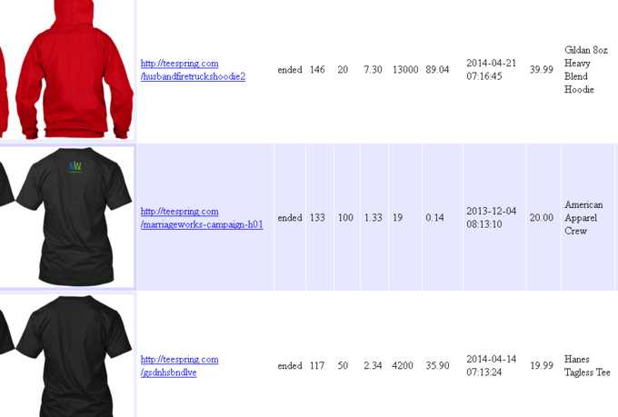 save your time on teespring campaign research