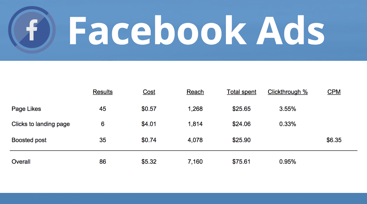 Give you twenty five USD Facebook boost at five usd	 twenty five USD Facebook boost at five usd